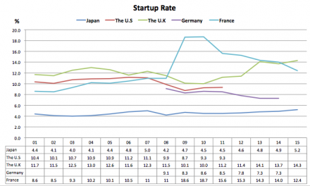 The startup condition in Japan 2